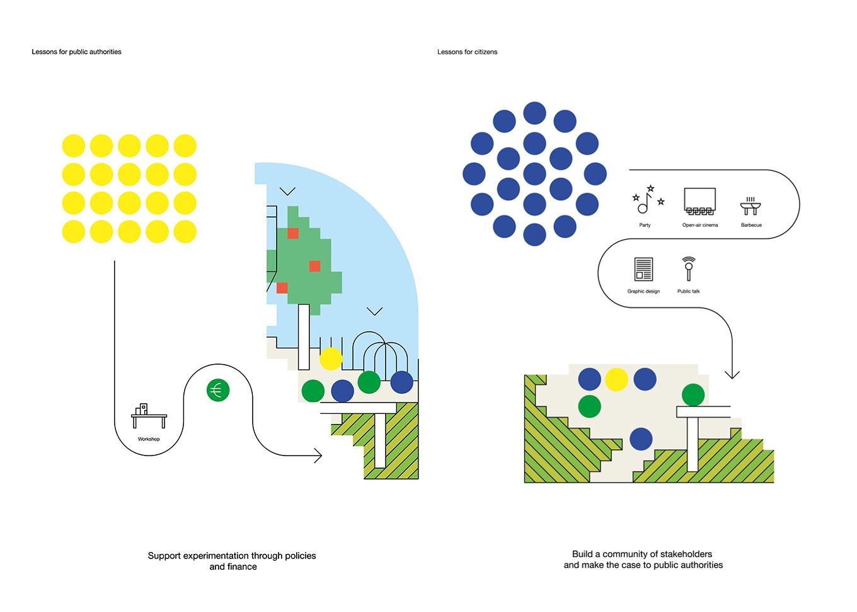 Human Cities, Cité du design